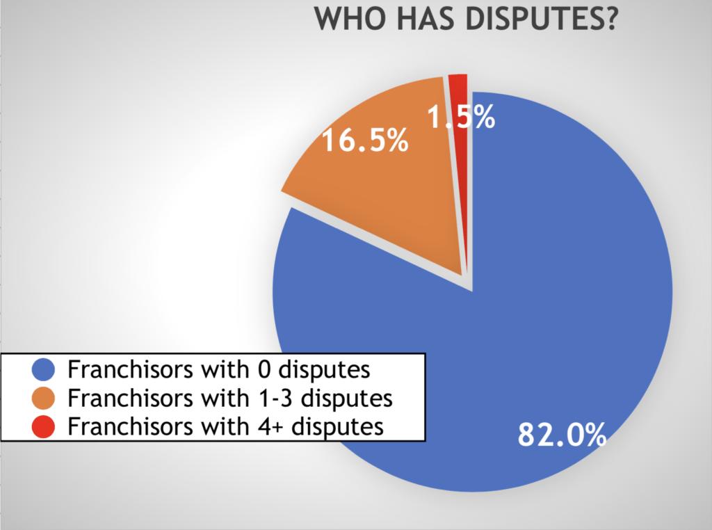 franchisee disputes